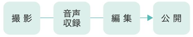 撮影→音声収録→編集→公開